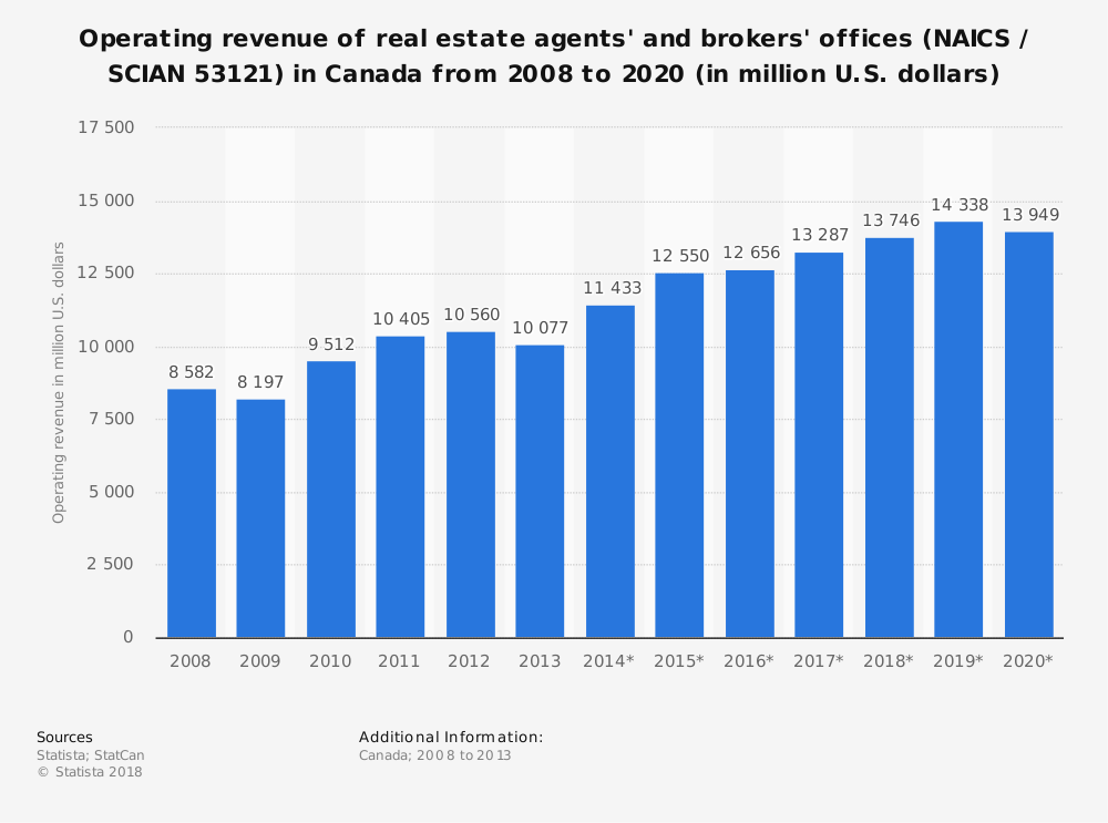 Statistic: Operating revenue of real estate agents' and brokers' offices (NAICS / SCIAN 53121) in Canada from 2008 to 2020 (in million U.S. dollars) | Statista