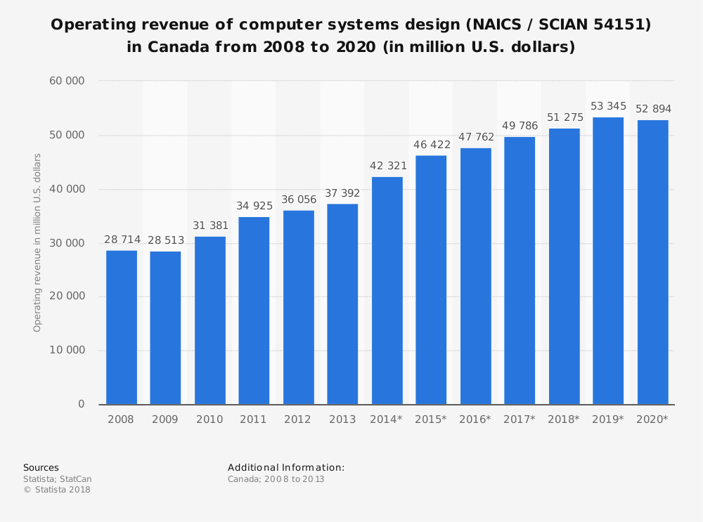 Statistic: Operating revenue of computer systems design (NAICS / SCIAN 54151) in Canada from 2008 to 2020 (in million U.S. dollars) | Statista