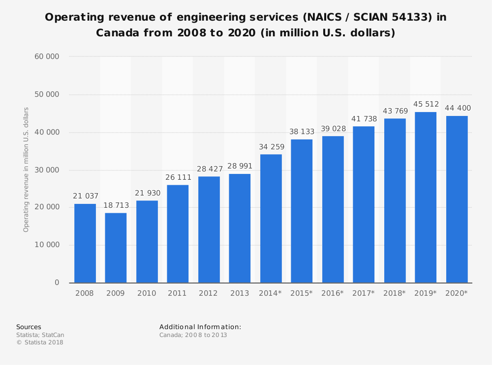 Statistic: Operating revenue of engineering services (NAICS / SCIAN 54133) in Canada from 2008 to 2020 (in million U.S. dollars) | Statista