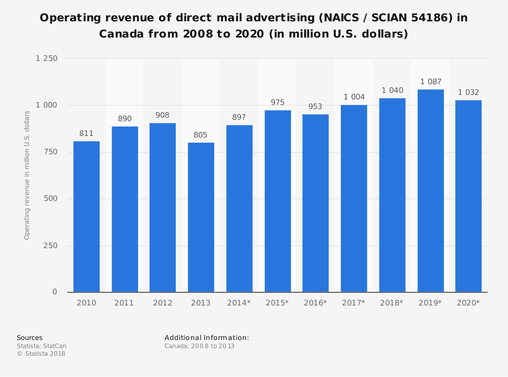 Statistic: Operating revenue of direct mail advertising (NAICS / SCIAN 54186) in Canada from 2008 to 2020 (in million U.S. dollars) | Statista