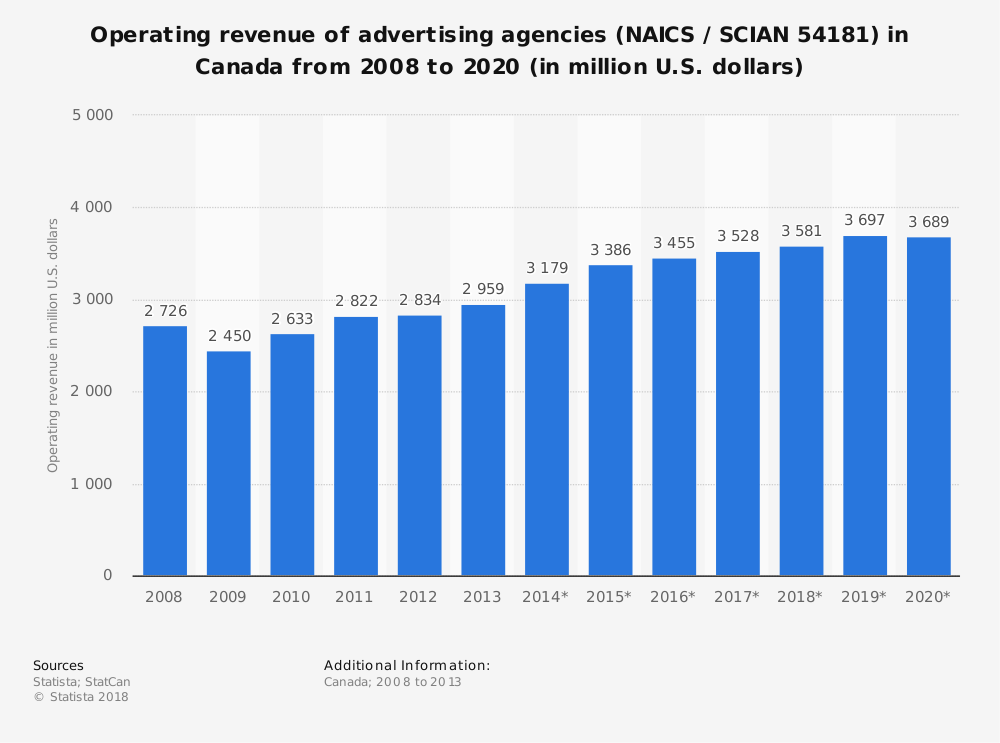 Statistic: Operating revenue of advertising agencies (NAICS / SCIAN 54181) in Canada from 2008 to 2020 (in million U.S. dollars)   Statista