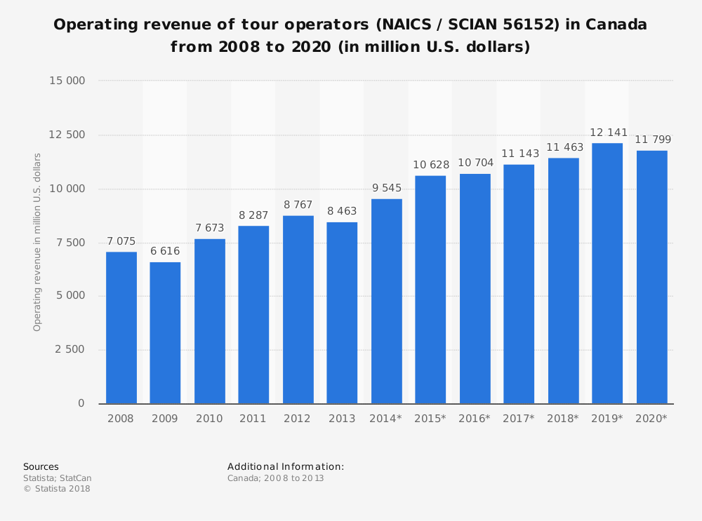 Statistic: Operating revenue of tour operators (NAICS / SCIAN 56152) in Canada from 2008 to 2020 (in million U.S. dollars) | Statista