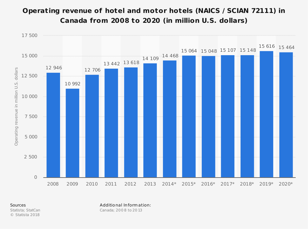 Statistic: Operating revenue of hotel and motor hotels (NAICS / SCIAN 72111) in Canada from 2008 to 2020 (in million U.S. dollars) | Statista