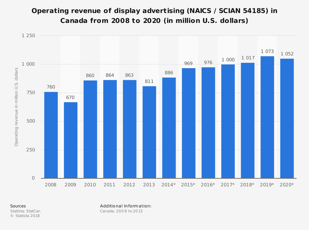 Statistic: Operating revenue of display advertising (NAICS / SCIAN 54185) in Canada from 2008 to 2020 (in million U.S. dollars) | Statista