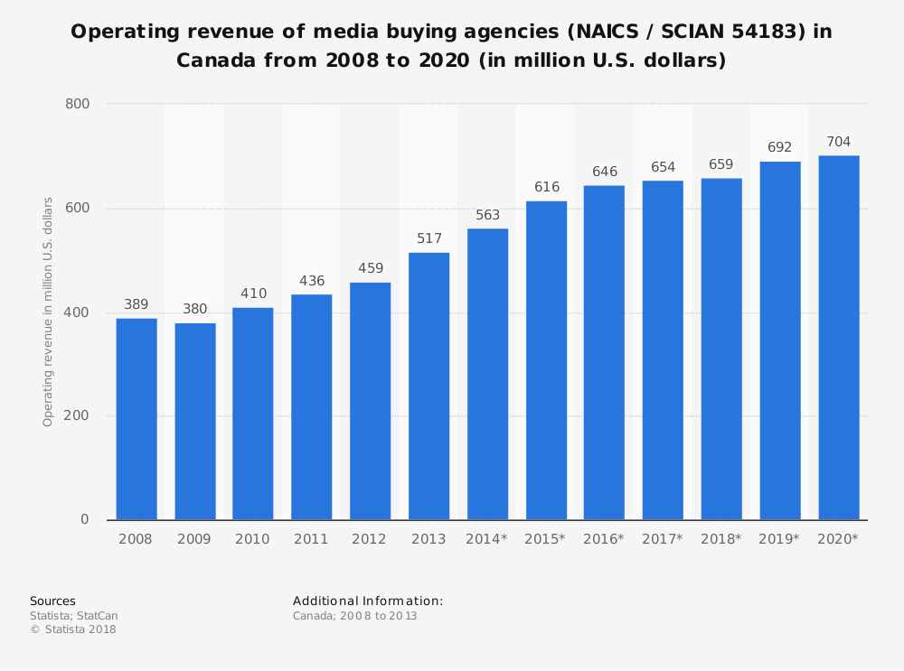 Statistic: Operating revenue of media buying agencies (NAICS / SCIAN 54183) in Canada from 2008 to 2020 (in million U.S. dollars) | Statista