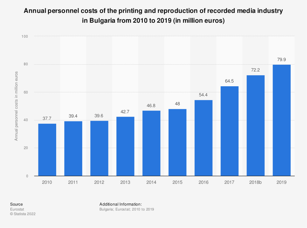 Statistic: Annual personnel costs of the printing and reproduction of recorded media industry in Bulgaria from 2008 to 2015 (in million euros)   Statista