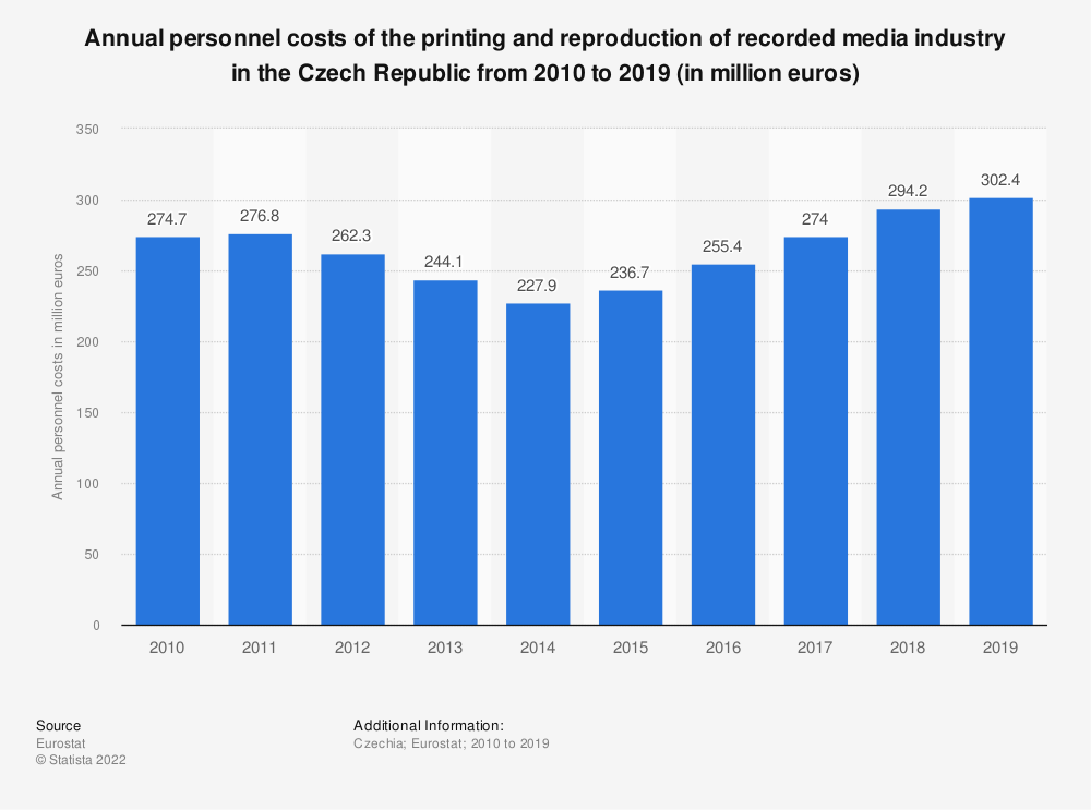 Statistic: Annual personnel costs of the printing and reproduction of recorded media industry in the Czech Republic from 2008 to 2016 (in million euros) | Statista