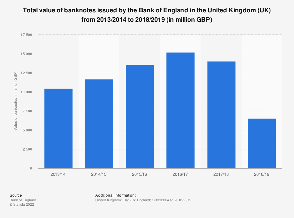 Statistic: Total value of banknotes issued by the Bank of England in the United Kingdom (UK) from 2003/2004 to 2018/2019 (in million GBP) | Statista