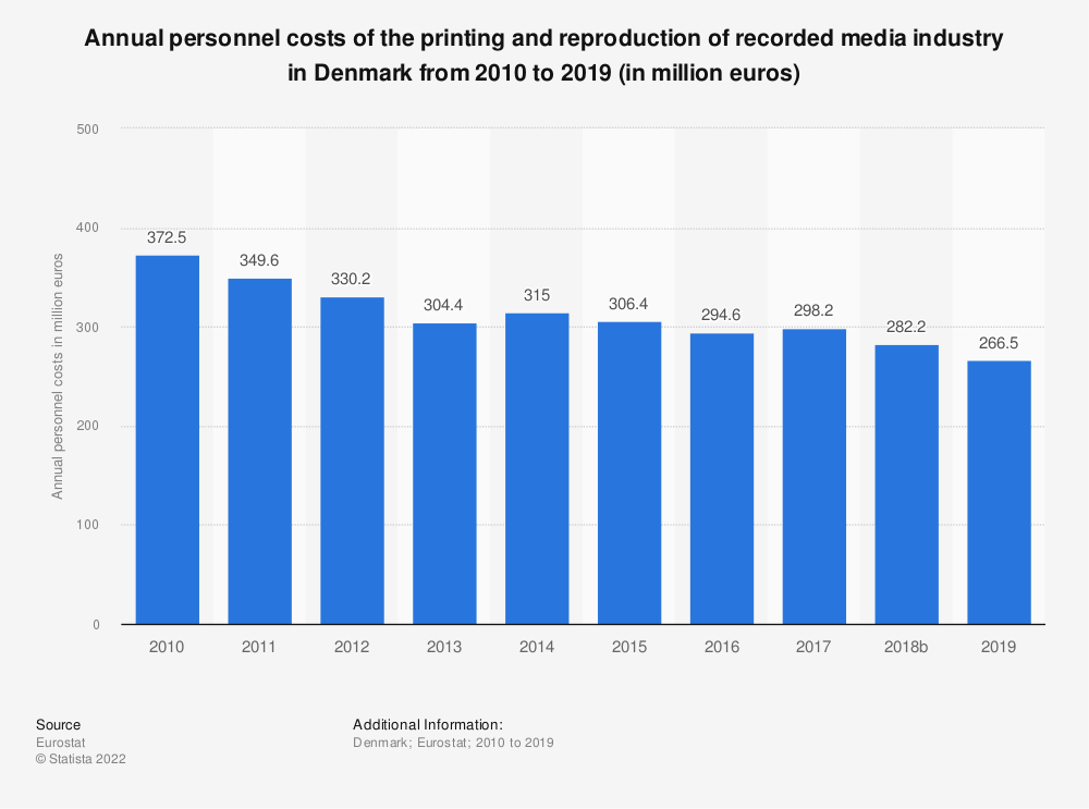 Statistic: Annual personnel costs of the printing and reproduction of recorded media industry in Denmark from 2008 to 2015 (in million euros) | Statista