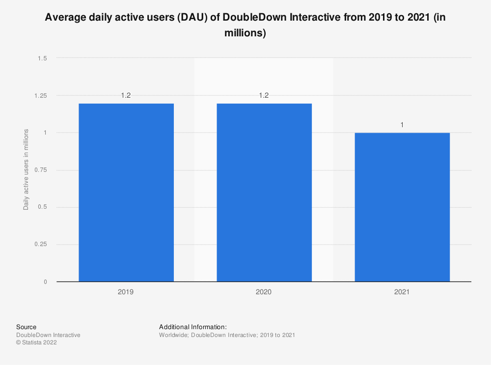Statistic: Average daily active users (DAU) of DoubleDown Interactive from 2019 to 2020 (in millions)   Statista