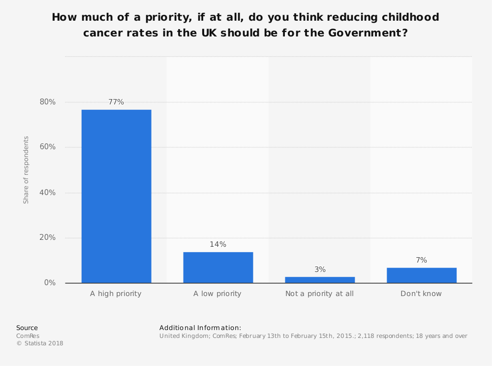 Statistic: How much of a priority, if at all, do you think reducing childhood cancer rates in the UK should be for the Government? | Statista
