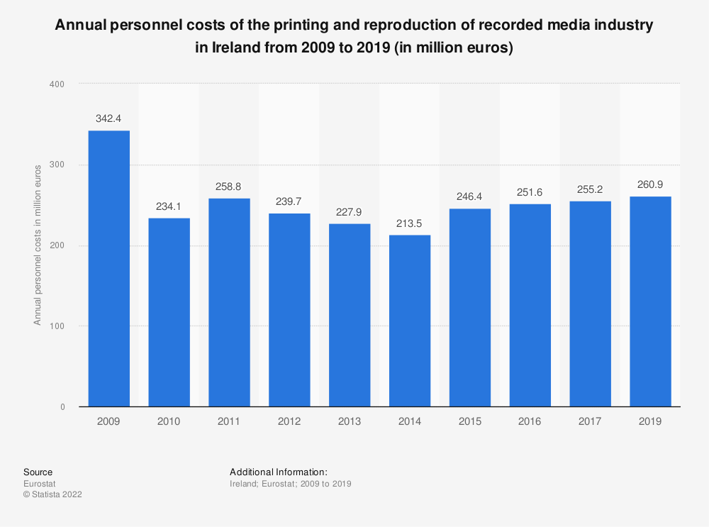 Statistic: Annual personnel costs of the printing and reproduction of recorded media industry in Ireland from 2008 to 2016 (in million euros) | Statista