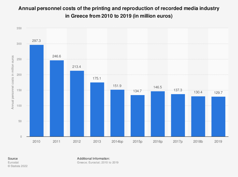 Statistic: Annual personnel costs of the printing and reproduction of recorded media industry in Greece from 2008 to 2015 (in million euros) | Statista