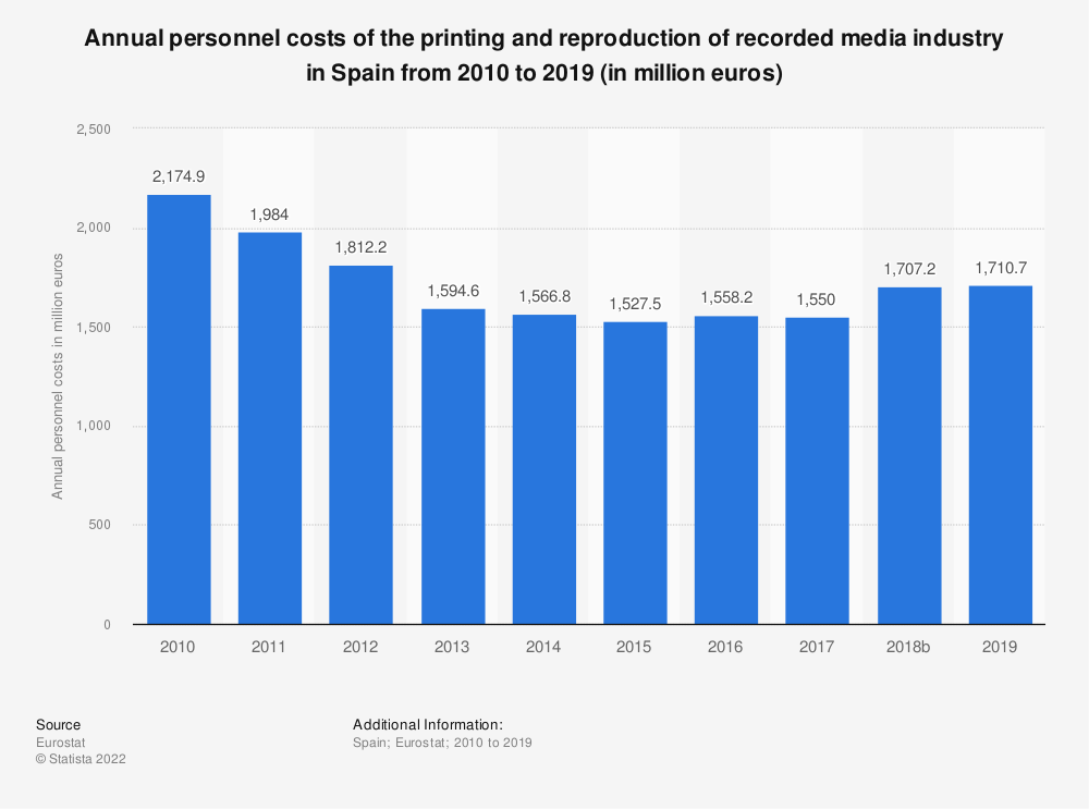 Statistic: Annual personnel costs of the printing and reproduction of recorded media industry in Spain from 2008 to 2016 (in million euros) | Statista