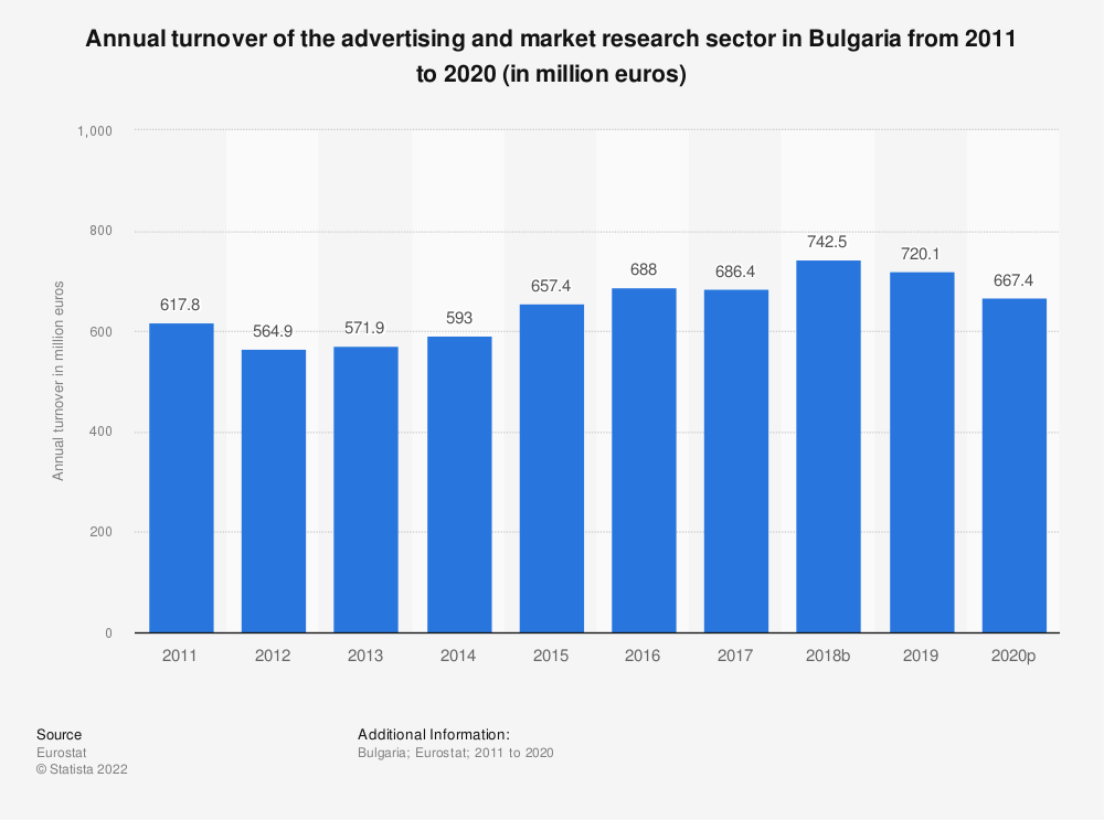 Statistic: Annual turnover of the advertising and market research sector in Bulgaria from 2008 to 2015 (in million euros) | Statista
