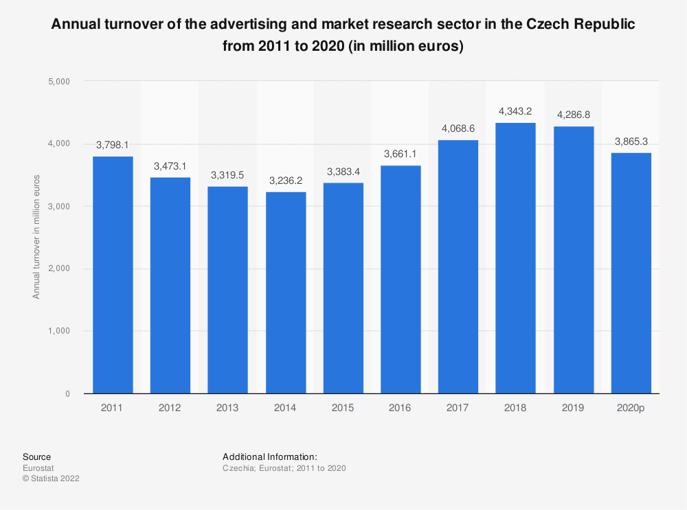 Statistic: Annual turnover of the advertising and market research sector in the Czech Republic from 2008 to 2015 (in million euros) | Statista