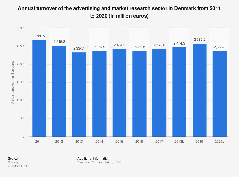 Statistic: Annual turnover of the advertising and market research sector in Denmark from 2008 to 2016 (in million euros) | Statista