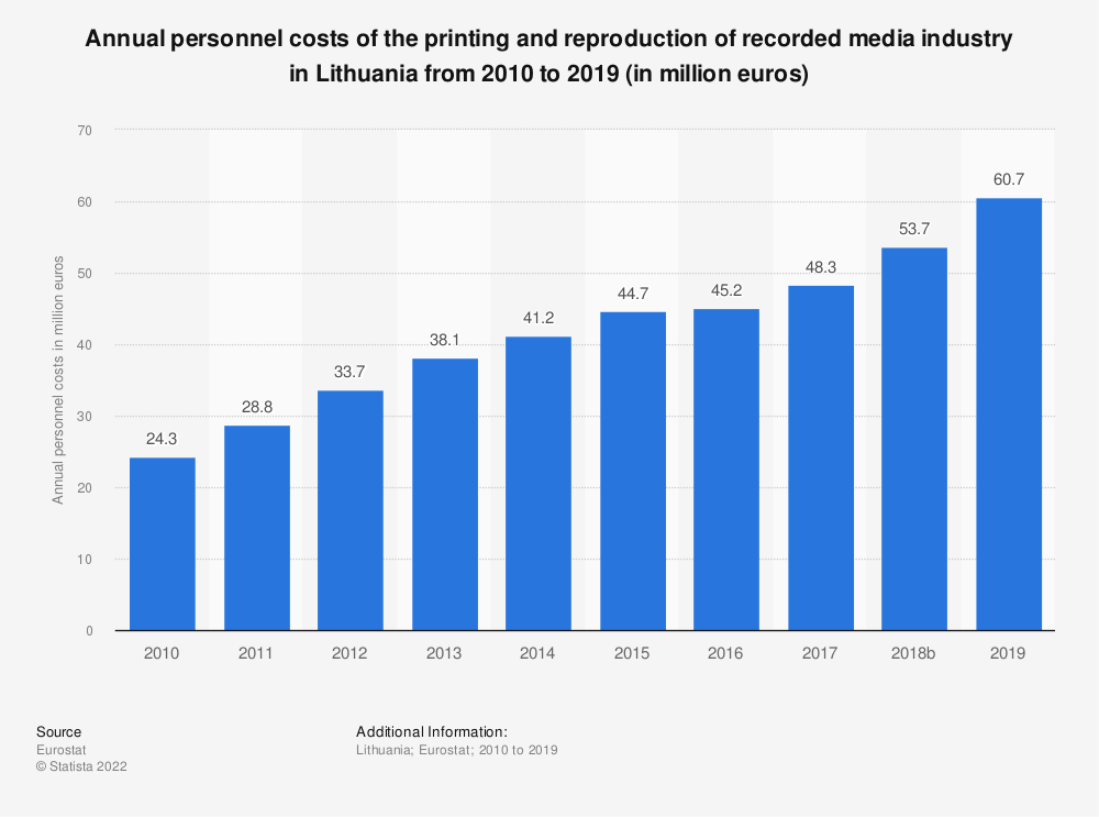 Statistic: Annual personnel costs of the printing and reproduction of recorded media industry in Lithuania from 2008 to 2015 (in million euros) | Statista