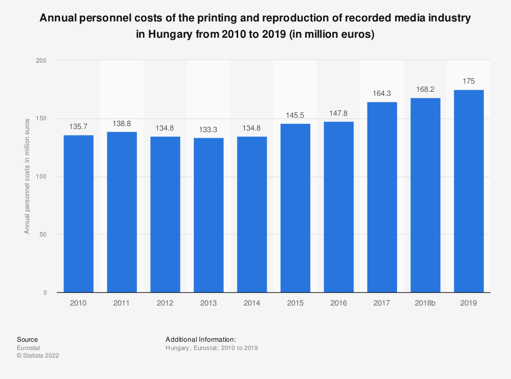 Statistic: Annual personnel costs of the printing and reproduction of recorded media industry in Hungary from 2008 to 2016 (in million euros) | Statista