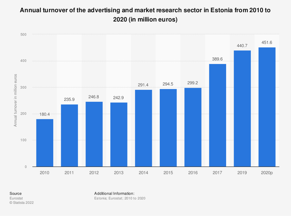 Statistic: Annual turnover of the advertising and market research sector in Estonia from 2008 to 2015 (in million euros) | Statista