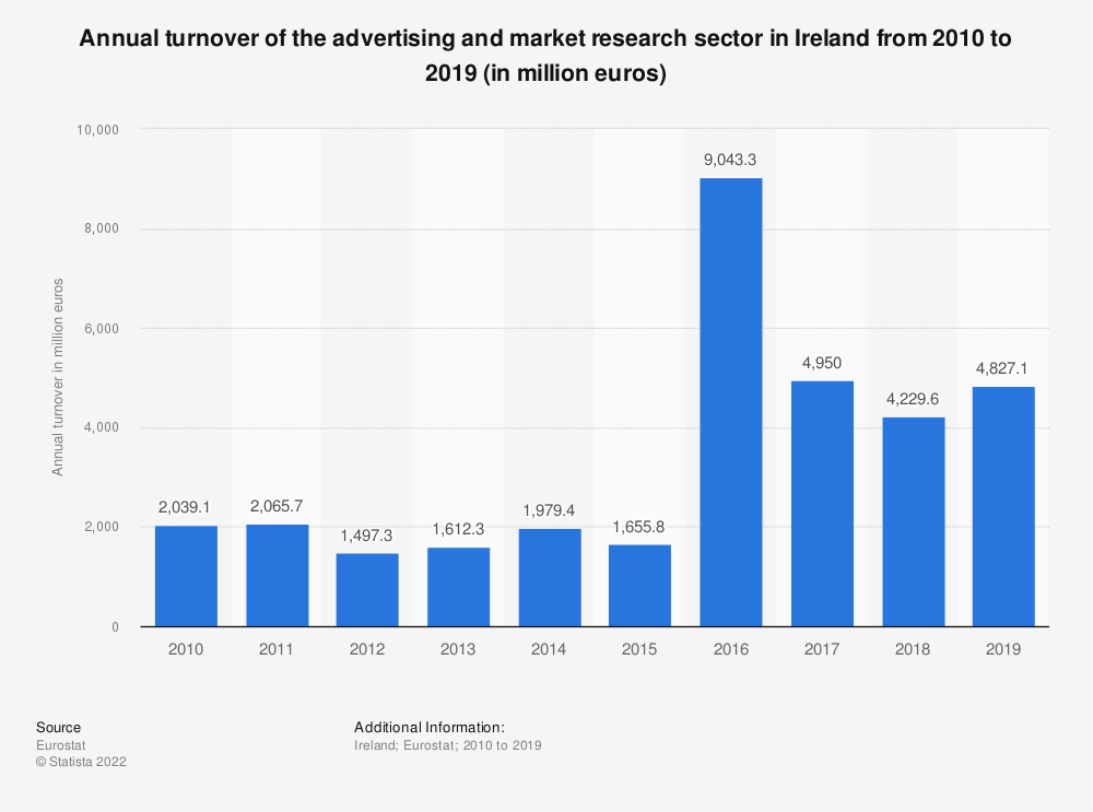 Statistic: Annual turnover of the advertising and market research sector in Ireland from 2008 to 2015 (in million euros) | Statista
