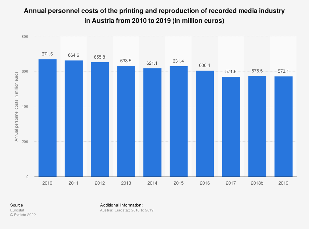 Statistic: Annual personnel costs of the printing and reproduction of recorded media industry in Austria from 2008 to 2016 (in million euros) | Statista