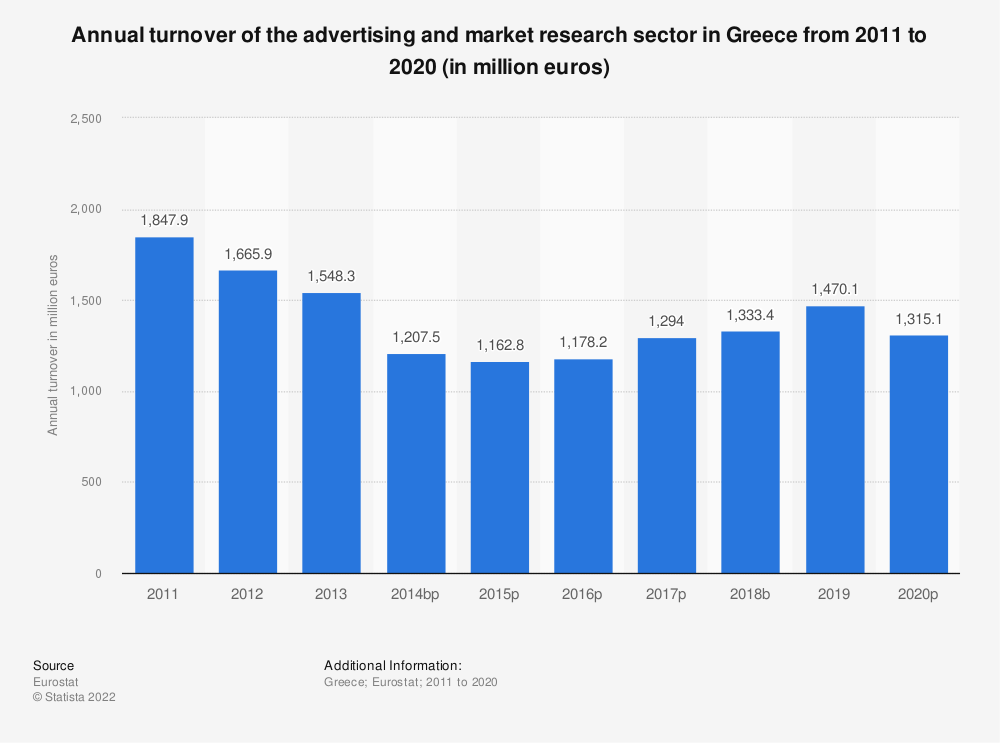 Statistic: Annual turnover of the advertising and market research sector in Greece from 2008 to 2015 (in million euros) | Statista
