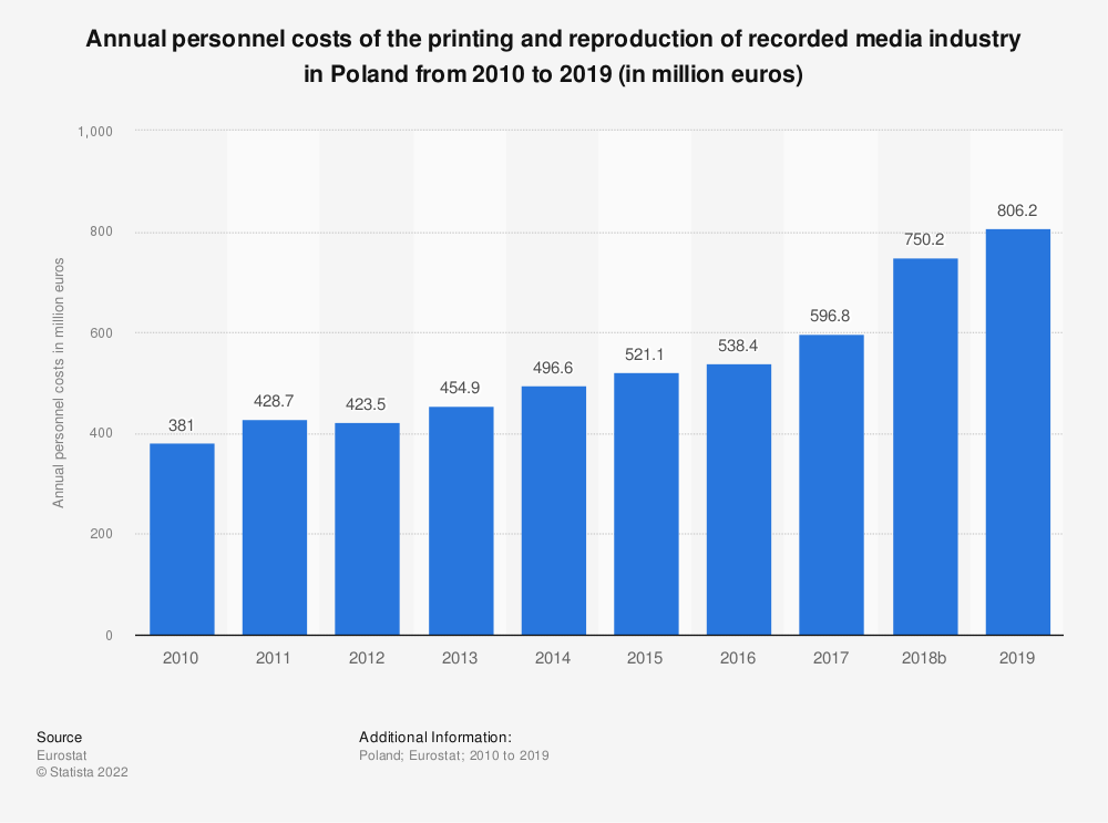 Statistic: Annual personnel costs of the printing and reproduction of recorded media industry in Poland from 2008 to 2015 (in million euros) | Statista