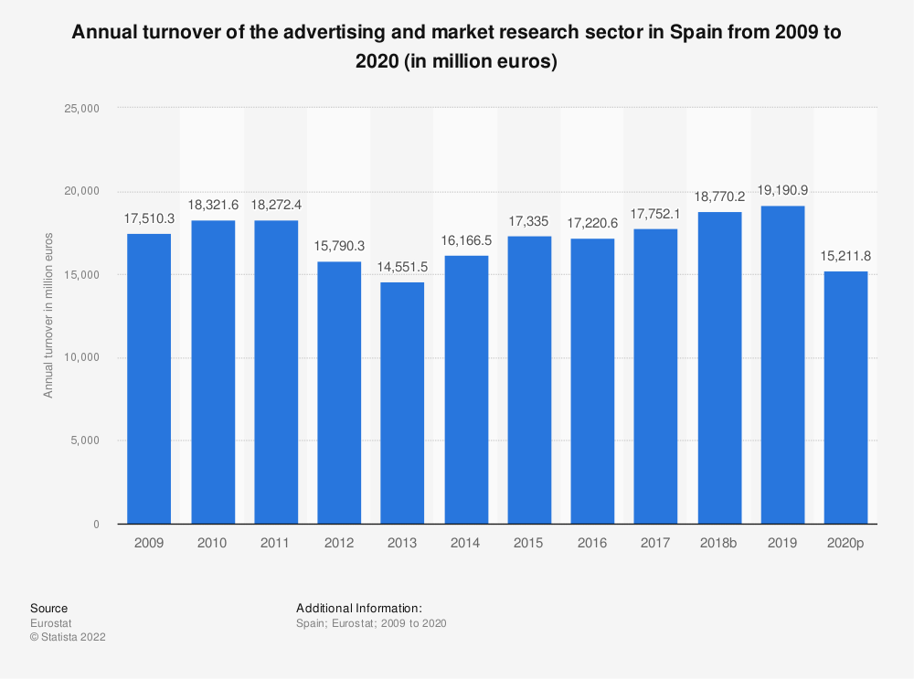 Statistic: Annual turnover of the advertising and market research sector in Spain from 2008 to 2016 (in million euros) | Statista