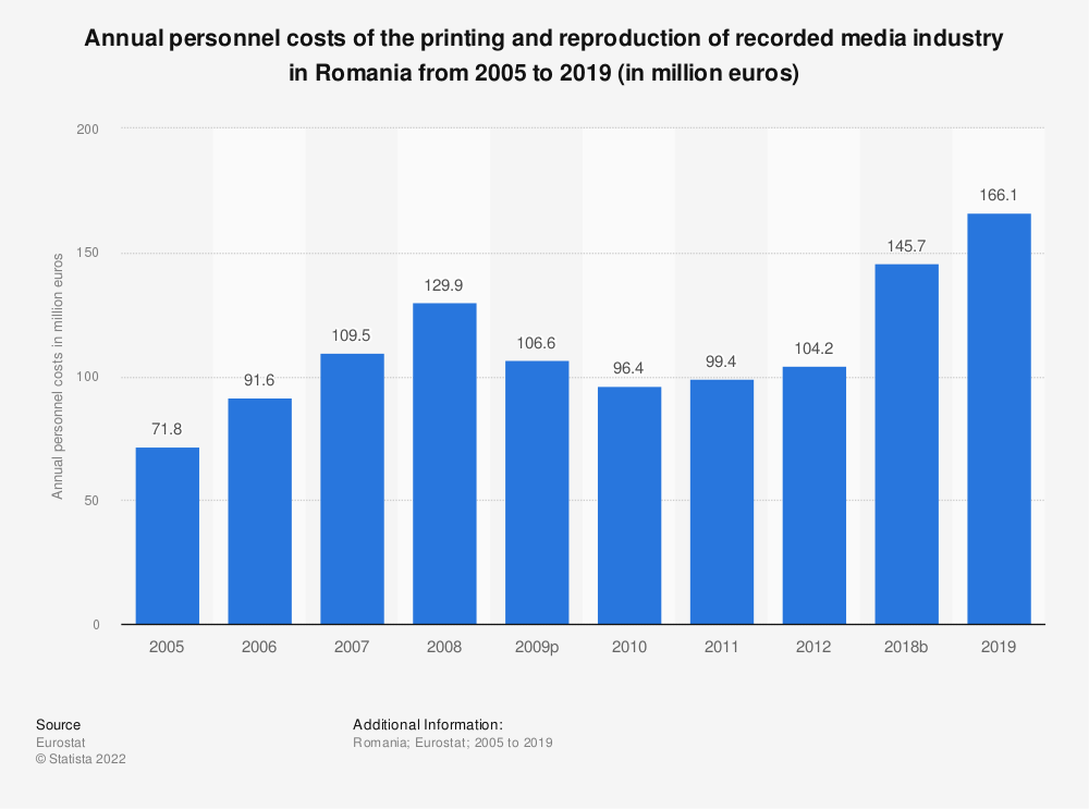 Statistic: Annual personnel costs of the printing and reproduction of recorded media industry in Romania from 2008 to 2012 (in million euros) | Statista