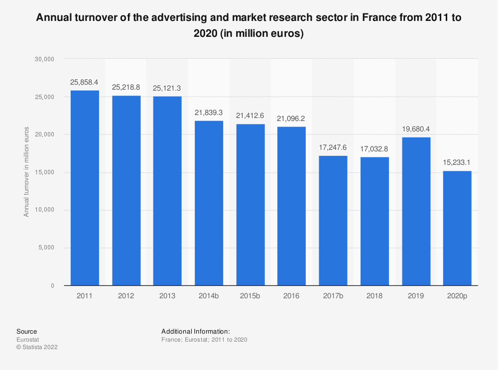 Statistic: Annual turnover of the advertising and market research sector in France from 2008 to 2016 (in million euros)   Statista