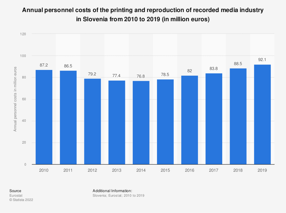 Statistic: Annual personnel costs of the printing and reproduction of recorded media industry in Slovenia from 2008 to 2015 (in million euros) | Statista