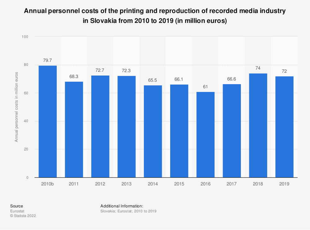 Statistic: Annual personnel costs of the printing and reproduction of recorded media industry in Slovakia from 2008 to 2015 (in million euros) | Statista