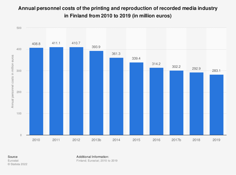 Statistic: Annual personnel costs of the printing and reproduction of recorded media industry in Finland from 2008 to 2015 (in million euros) | Statista