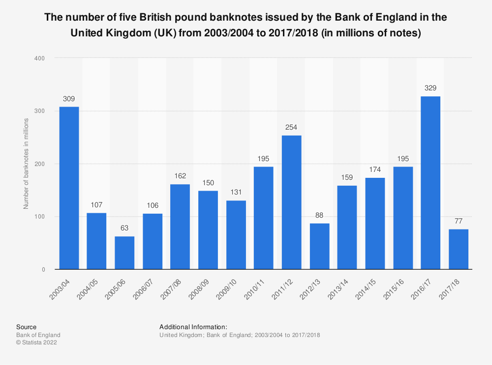 Statistic: The number of five British pound banknotes issued by the Bank of England in the United Kingdom (UK) from 2003/2004 to 2017/2018 (in millions of notes) | Statista