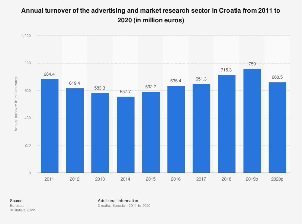 Statistic: Annual turnover of the advertising and market research sector in Croatia from 2008 to 2015 (in million euros) | Statista