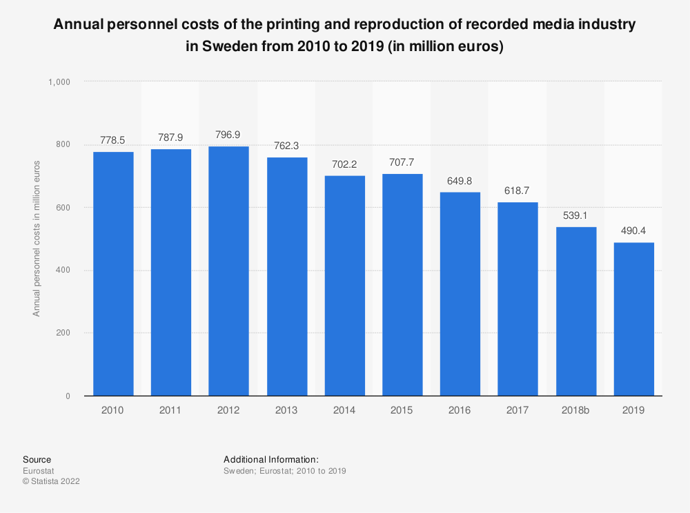 Statistic: Annual personnel costs of the printing and reproduction of recorded media industry in Sweden from 2008 to 2015 (in million euros) | Statista