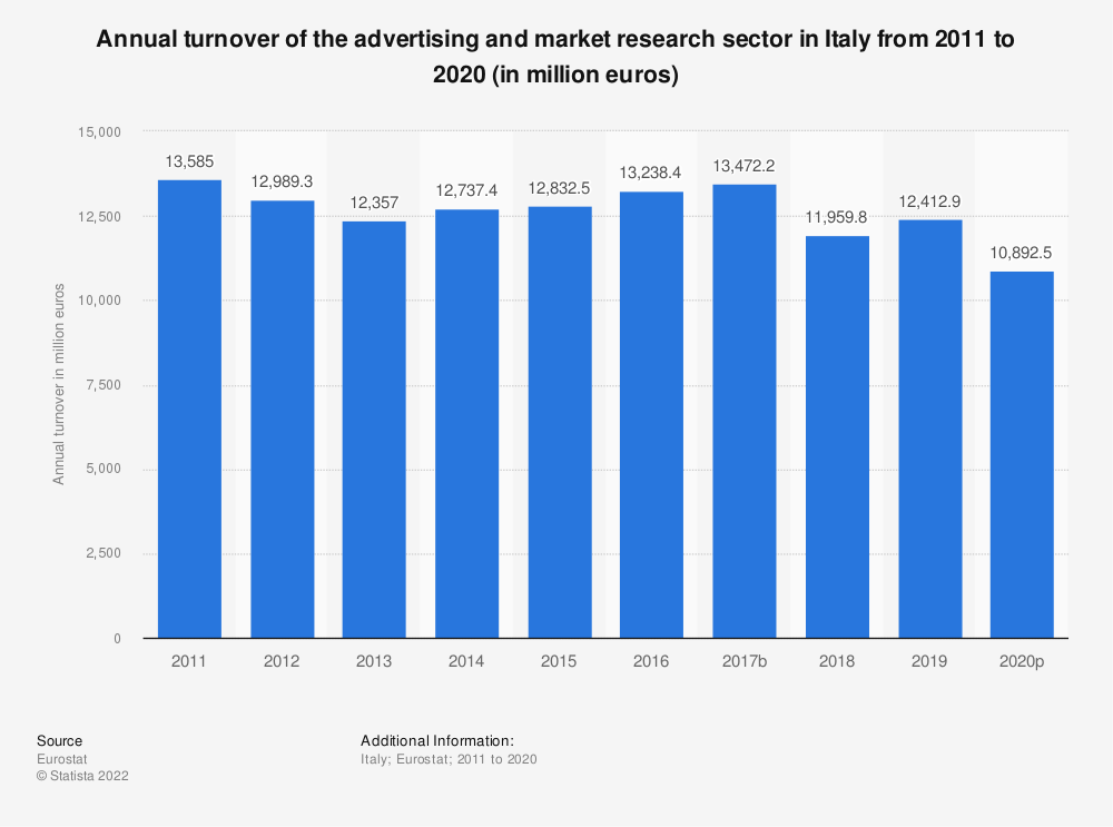Statistic: Annual turnover of the advertising and market research sector in Italy from 2008 to 2016 (in million euros) | Statista