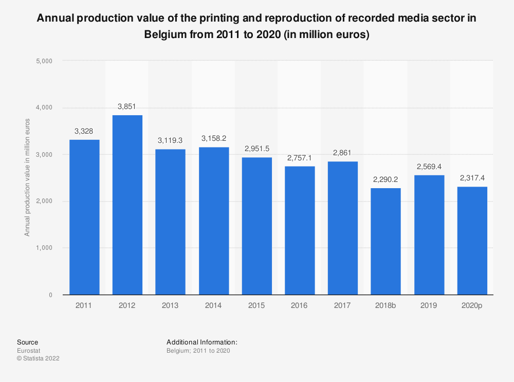 Statistic: Annual production value of the printing and reproduction of recorded media sector in Belgium from 2008 to 2017 (in million euros) | Statista