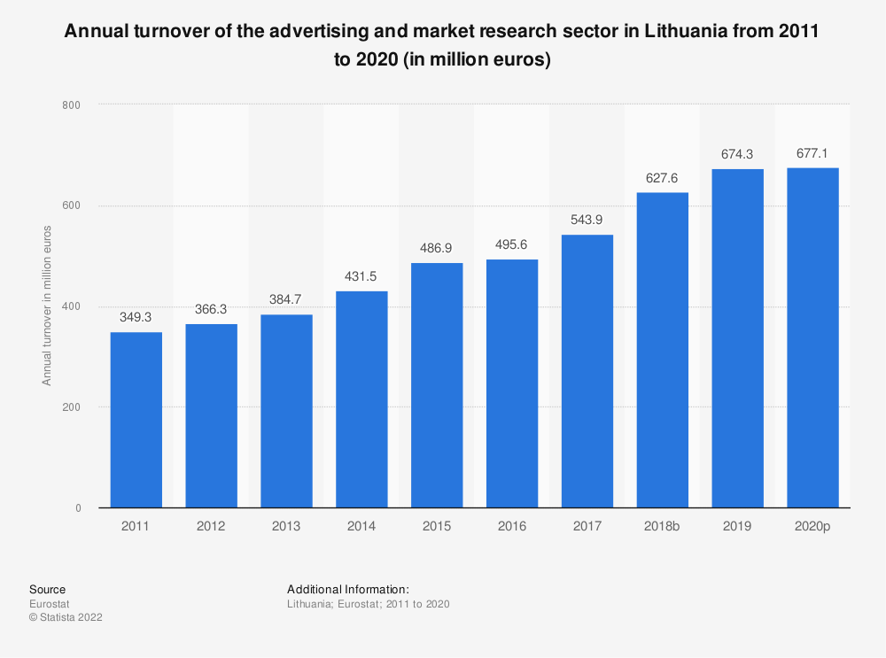 Statistic: Annual turnover of the advertising and market research sector in Lithuania from 2008 to 2015 (in million euros) | Statista
