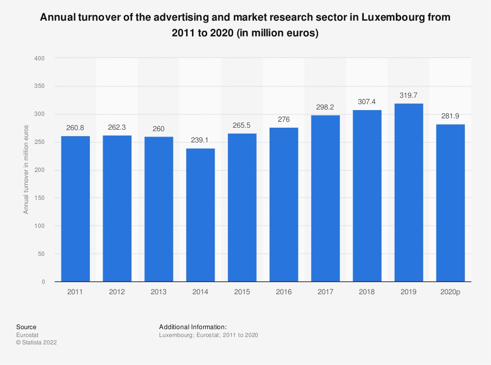 Statistic: Annual turnover of the advertising and market research sector in Luxembourg from 2008 to 2015 (in million euros) | Statista