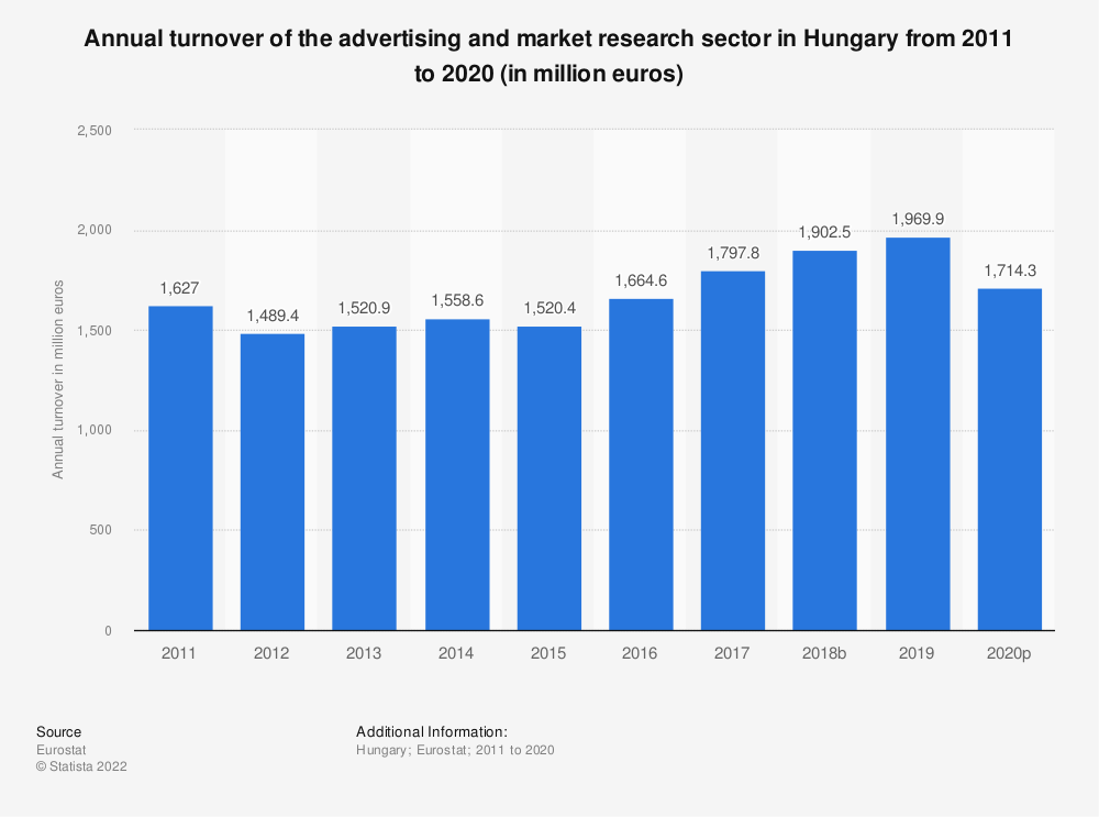 Statistic: Annual turnover of the advertising and market research sector in Hungary from 2008 to 2015 (in million euros) | Statista