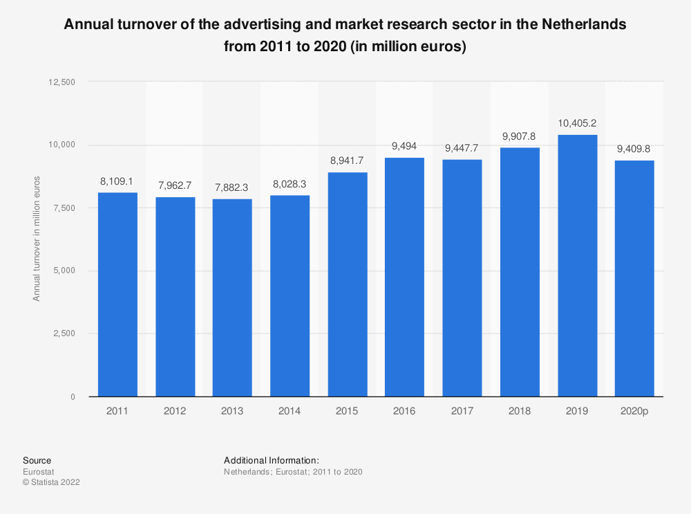 Statistic: Annual turnover of the advertising and market research sector in the Netherlands from 2008 to 2015 (in million euros) | Statista