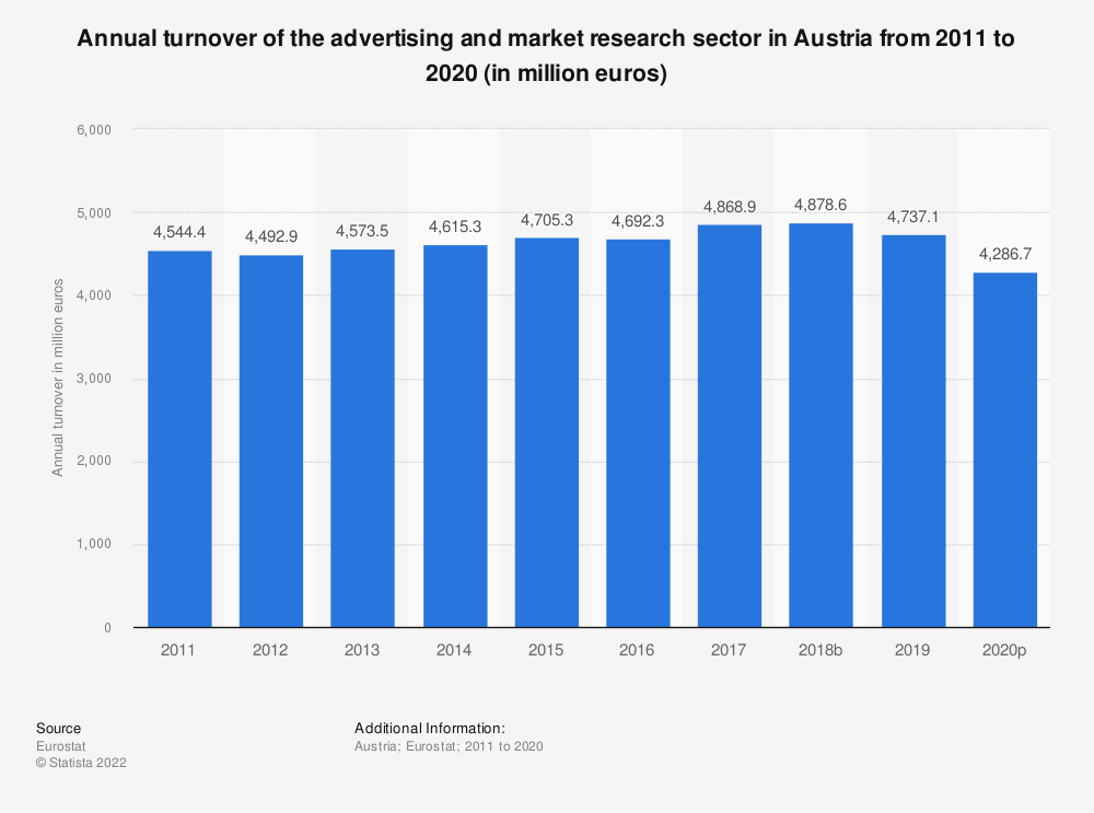Statistic: Annual turnover of the advertising and market research sector in Austria from 2008 to 2015 (in million euros) | Statista