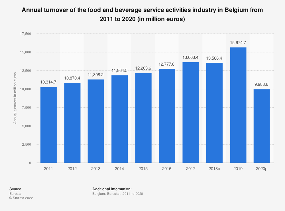 Statistic: Annual turnover of the food and beverage service activities industry in Belgium from 2008 to 2015 (in million euros)   Statista