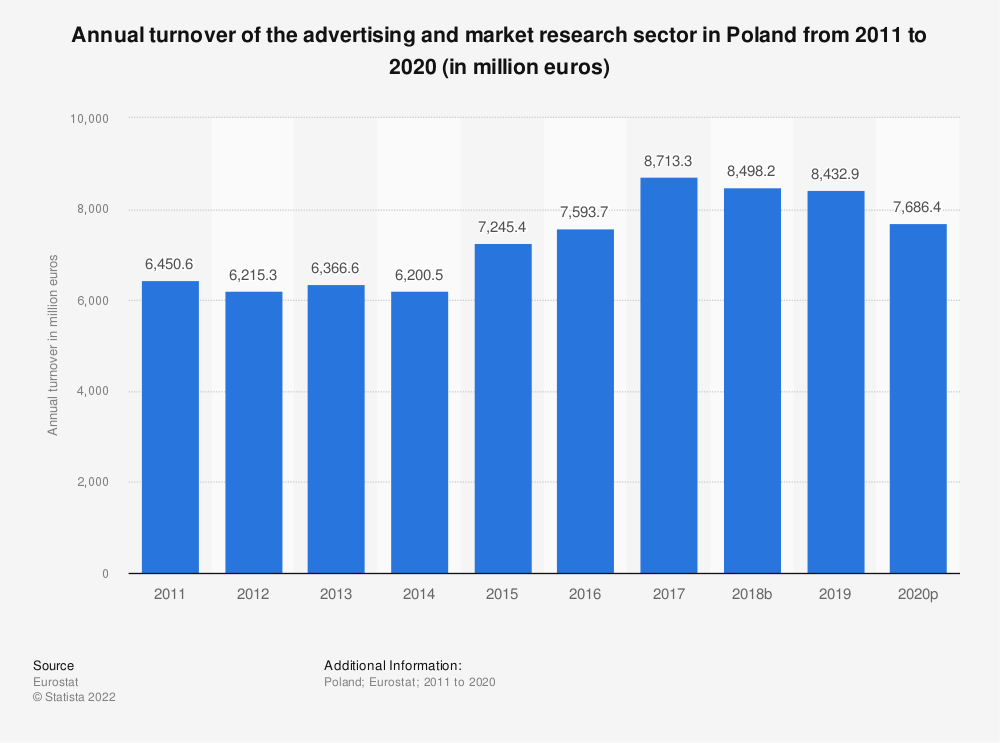 Statistic: Annual turnover of the advertising and market research sector in Poland from 2008 to 2015 (in million euros) | Statista