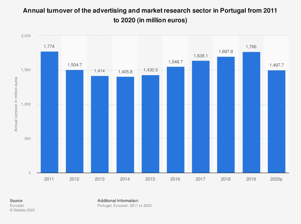 Statistic: Annual turnover of the advertising and market research sector in Portugal from 2008 to 2015 (in million euros) | Statista