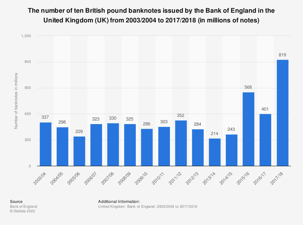 Statistic: The number of ten British pound banknotes issued by the Bank of England in the United Kingdom (UK) from 2003/2004 to 2017/2018 (in millions of notes) | Statista