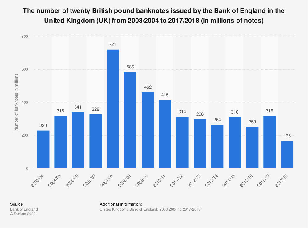 Statistic: The number of twenty British pound banknotes issued by the Bank of England in the United Kingdom (UK) from 2003/2004 to 2017/2018 (in millions of notes) | Statista
