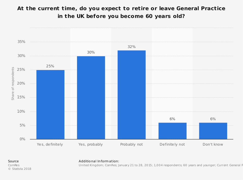 Statistic: At the current time, do you expect to retire or leave General Practice in the UK before you become 60 years old? | Statista